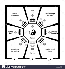 Fung Shwai by Feng Shui Room Classification With Baguas Exemplary Room With