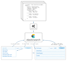 Elastic Search Mapping Indexing And Searching Arbitrary Json Data Using Elasticsearch