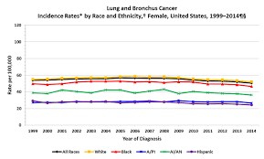 cdc lung cancer rates by race and ethnicity