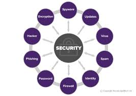 Challenge What Is It Security And Ethical Challenges Of It What Is It Definition