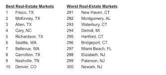 top 10 real estate markets 2017 texas leads the way in wallethub s best real estate markets list