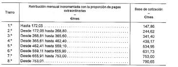 incentivos en seguridad social para empleados de hogar en novedades en el ámbito de las empleadas del hogar eduardo ortega