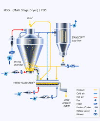 Air Fluidized Bed Fluidized Bed Spray Dryer Plg Series Sunlight