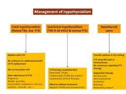 treatment modalities in thyroid dysfunction intechopen