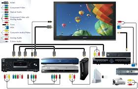 how to reset vizio tv surround sound diagram vizio tv wiring direct diagrams fooddaily club