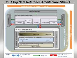 streaming applications in nist public big data working group ppt
