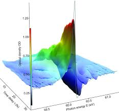 color spectrum energy levels observing the ultrafast buildup of a fano resonance in the time