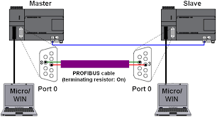 how do you implement modbus communication with s7 200 id