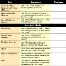 Learn About Root Cause Analysis Root Cause Analysis Archives 5 Whys Form