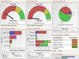 Financial Dashboard Excel Template Free Excel Dashboard Templates Collection Of Picked