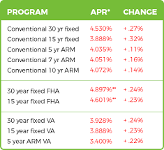 va arm loan current va home loan rates