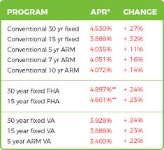 Current Va Home Loan Rates