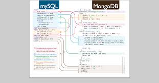 Mongodb Map Reduce Reproduced My Collection Of Technical Knowledge Map Each Are Big