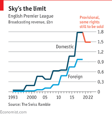 epl broadcast domestic demand to televise the premier league might have peaked