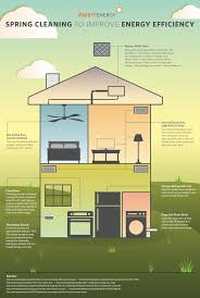 how to spring clean your house in a day how to spring clean your home to make it more energy efficient