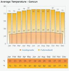 hurricane season in cancun the riviera