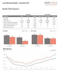 housing trends 2017 north palm beach fl year end housing trends 2017
