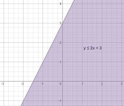 solving u0026 graphing linear inequalities in two variables math