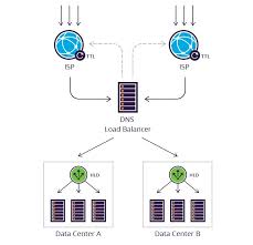 Global Load Balancing Dns And by What Is Hardware Load Balancer Hld Box Vs Cloud Incapsula