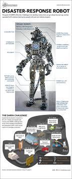 Challenge Works Darpa S Robotics Challenge Works Infographic