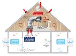 ventcool whole house fan field controls llc