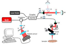 osa scalable wide field optical coherence tomography based