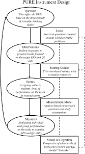 designing performance based measures to assess the scientific