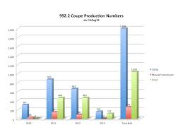 porsche 911 turbo production numbers 997 2 coupe information production numbers where to find colors