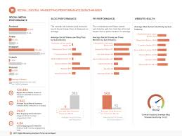 Social Media Analytics Spreadsheet by Digital Marketing Analytics Benchmarks By Industry Free Report