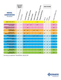 air curtain u0026 air door selection guide