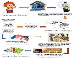 teks prosedur membuat rekening bank xi ipa 5 prosedur pembuatan rekening tabungan di bank umum