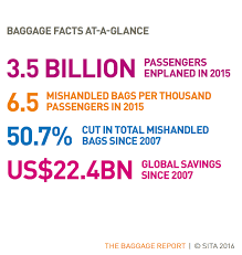 United Baggage Lost The U S Airlines Least Likely To Lose Your Luggage Travel Leisure