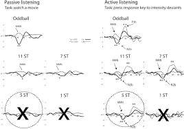 auditory scene analysis an attention perspective journal of