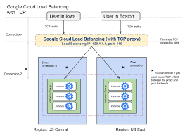 Global Load Balancing Dns And by Setting Up Tcp Proxy For Google Cloud Load Balancing Compute
