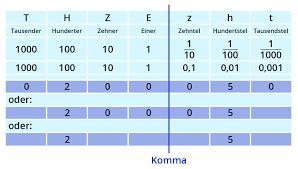 dezimalbrüche runden ᐅ mathematik klasse 5 6 dezimalbrüche schreiben lesen