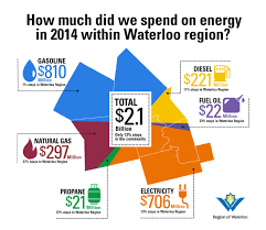 region of waterloo regionwaterloo twitter