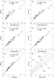 predicting soil albedo from soil color and spectral reflectance