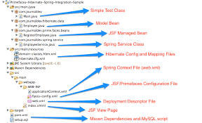 tutorial java spring hibernate primefaces spring hibernate integration exle tutorial journaldev