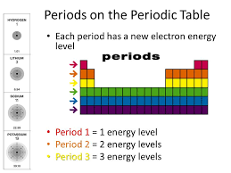 Getting To Know The Periodic Table Worksheet Energy Levels Kaiserscience