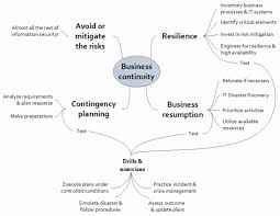 business continuity plan template for small business resilience as a business continuity mindset