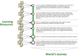 Map Equation Learning Pathways As U201ctransit Maps U201d U2013 Linked Data For Professional