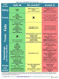 10 best low fodmap diet images on pinterest fodmap diet google