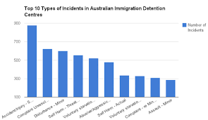 2011 Immigration Detention At Curtin Australian Human Rights The Everyday Violence In Our Detention Centres Matilda