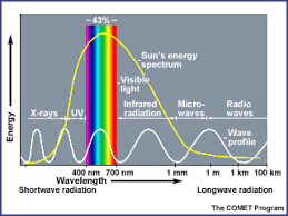 infrared and ultraviolet light introduction to ozone article windows to the universe