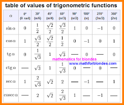 Table Of Trigonometric Values 3 Sin Cos Tan Table Letter Format For