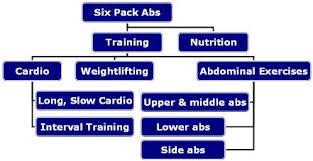 six pack abs diet jpg