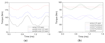 energies free full text investigation of a five phase dual