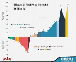 fuel subsidy removal history of fuel price increase in nigeria