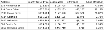 how to find out how much houses for sale are worth