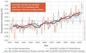 Design B Om El State Of The Climate 2016 Bureau Of Meteorology